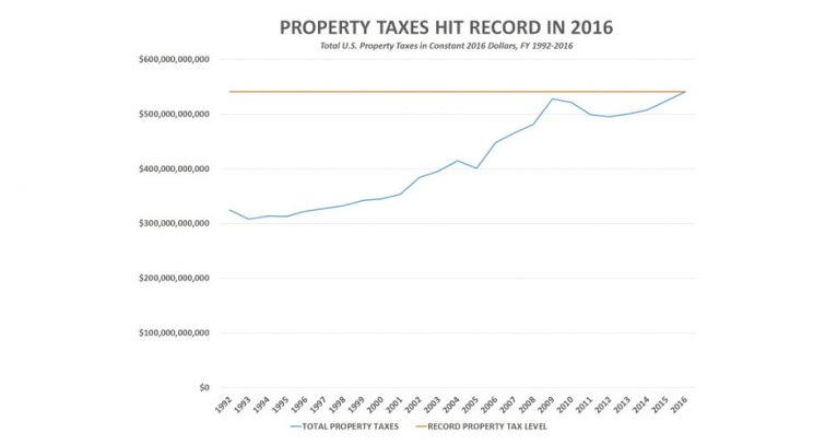 US Property Taxes Hit Record $541 Billion in 2016